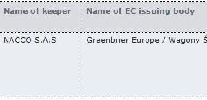Zoznam európskych čísel predmetných vozňov